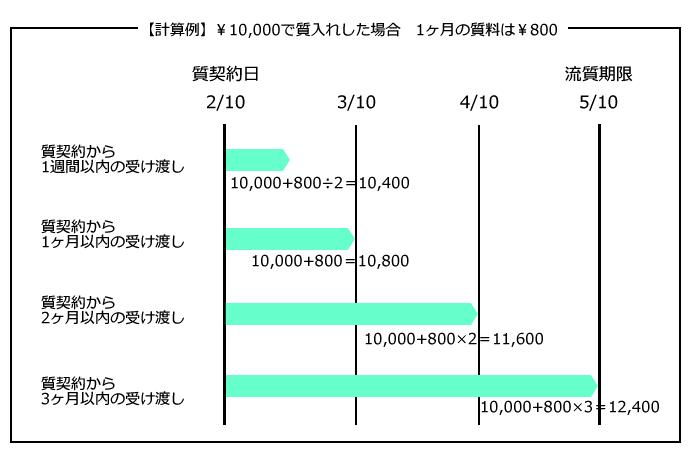 質料の計算例